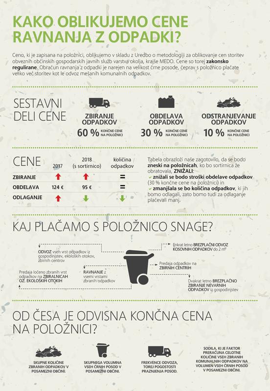 Kako se oblikujejo cene ravnanja z odpadki?